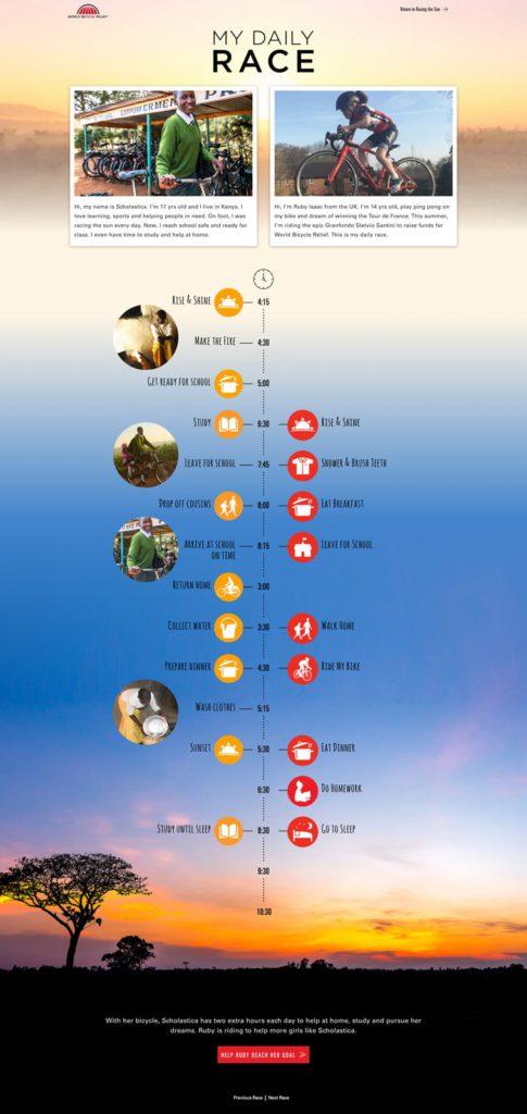 screencapture-worldbicyclerelief-org-en-rubysdailyrace-2019-05-29-10_19_57
